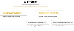 schema maintenance preventive
