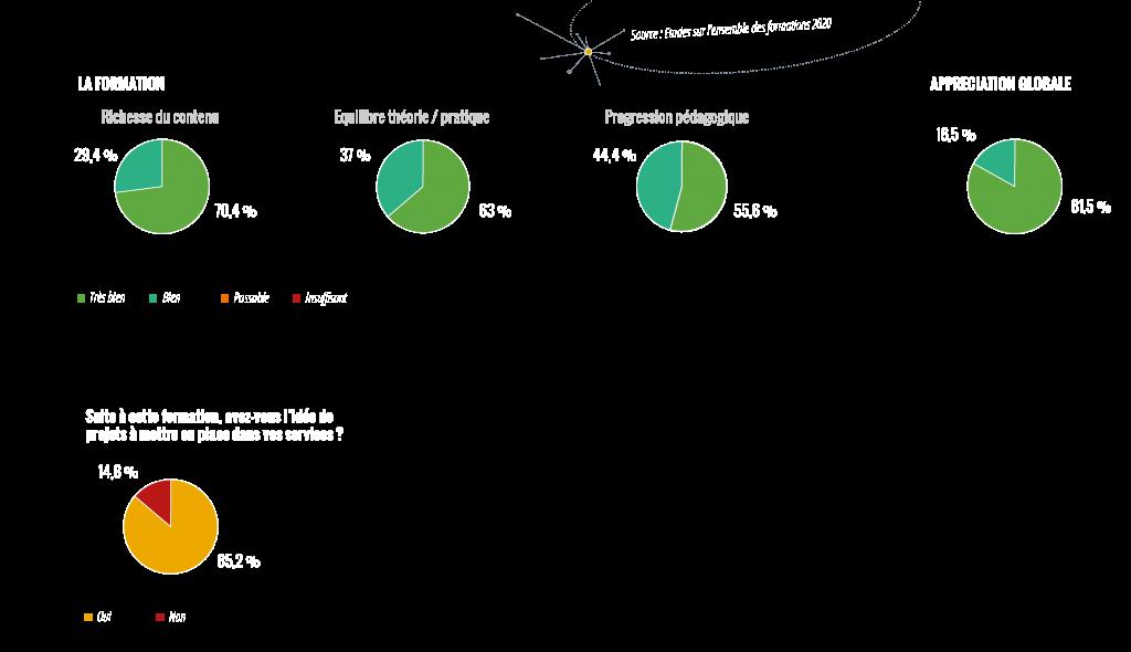 Formations indicateurs Flexio