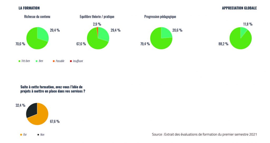 INDICATEURS DE SATISFACTION Flexio semestre 1 2021
